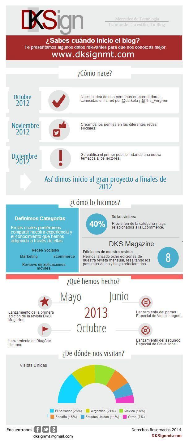 infografiaDKSignmt