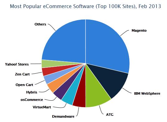 ecommerce plataformas populares