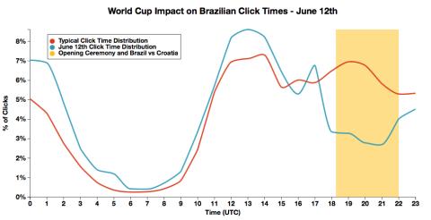 brazil_clicks