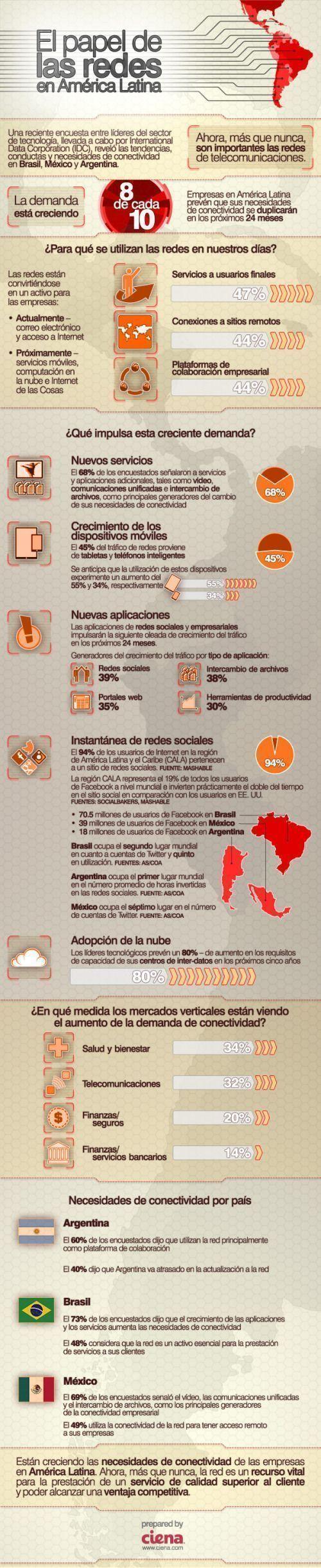 redes sociales en america latina