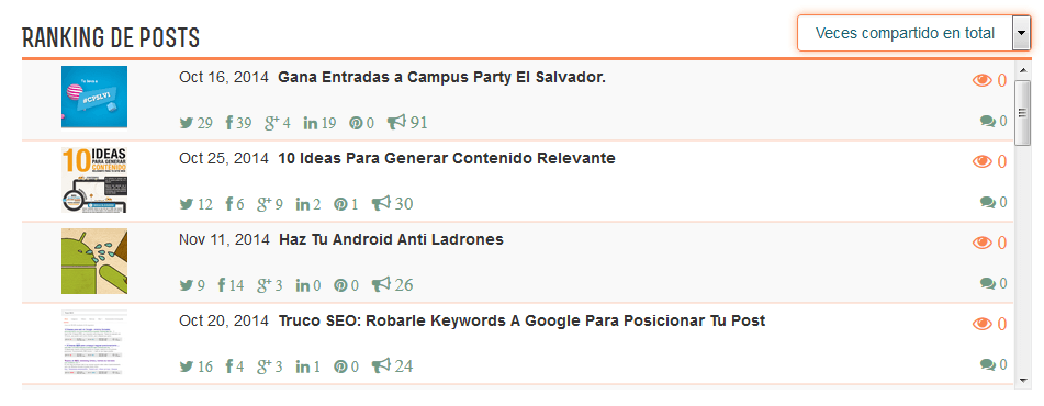 Ranking De Posts