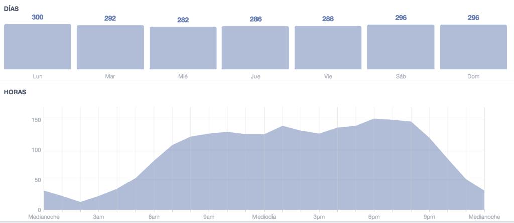 Estadísticas de Cuándo están conectados tus fans - Facebook Insights