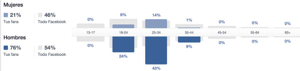 Estadística de personas - Facebook Insights