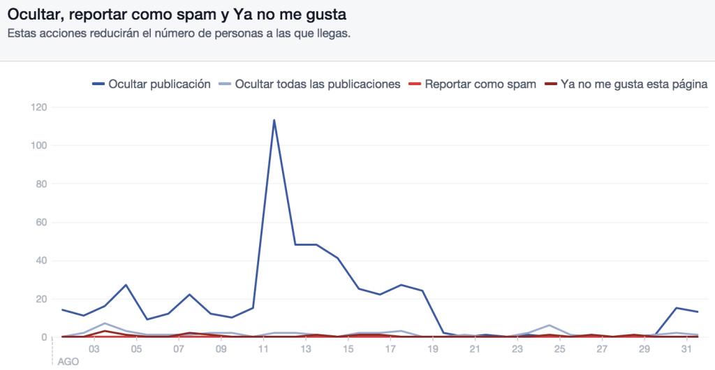 Estadística Ocultar, reportar como spam y Ya no me gusta