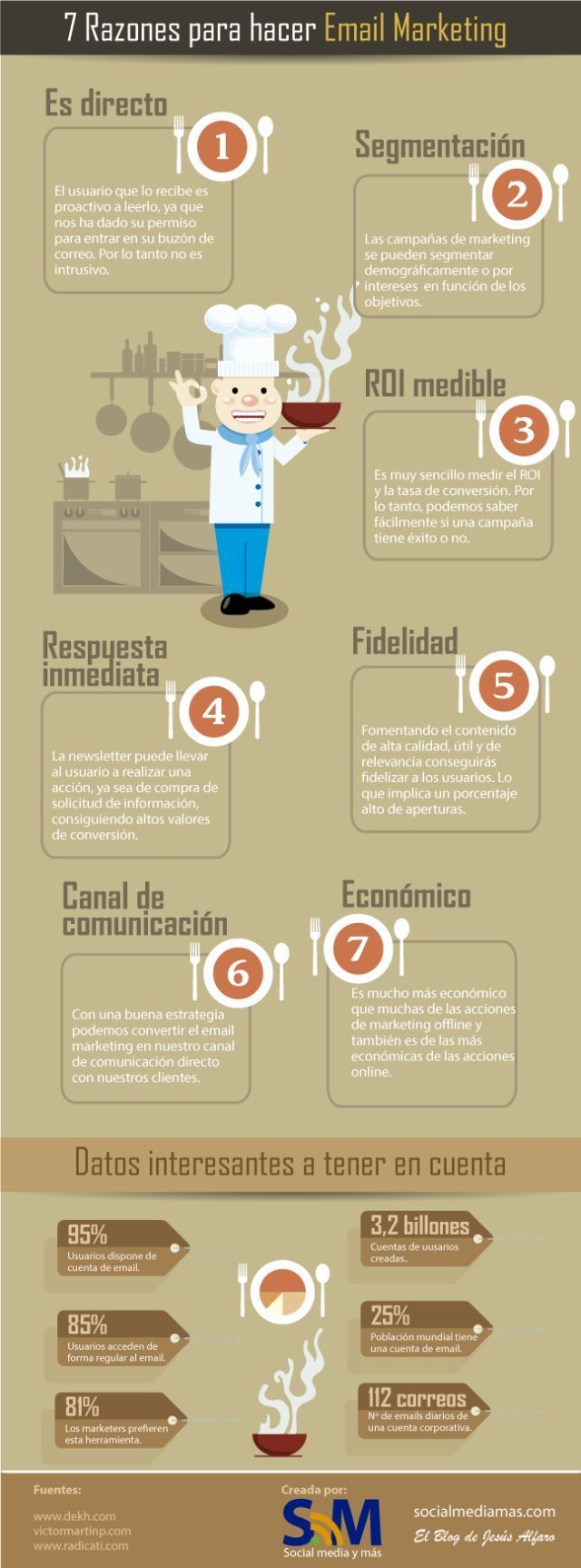 7 razones de email marketing