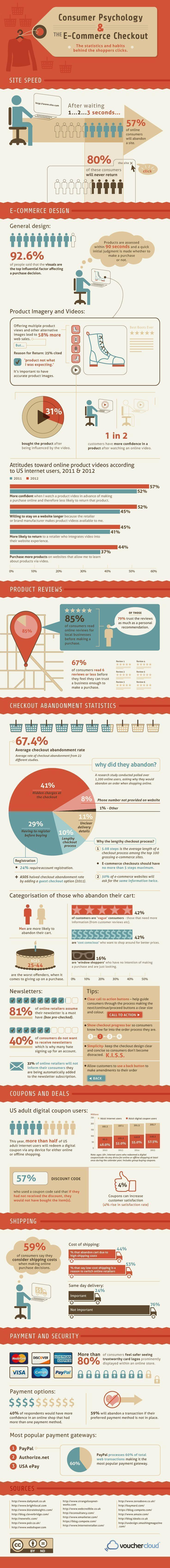 Estadisticas y comportamientos de clientes online
