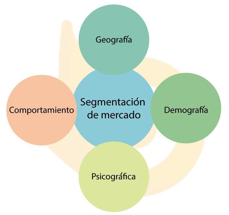 segmentacion-de-mercado