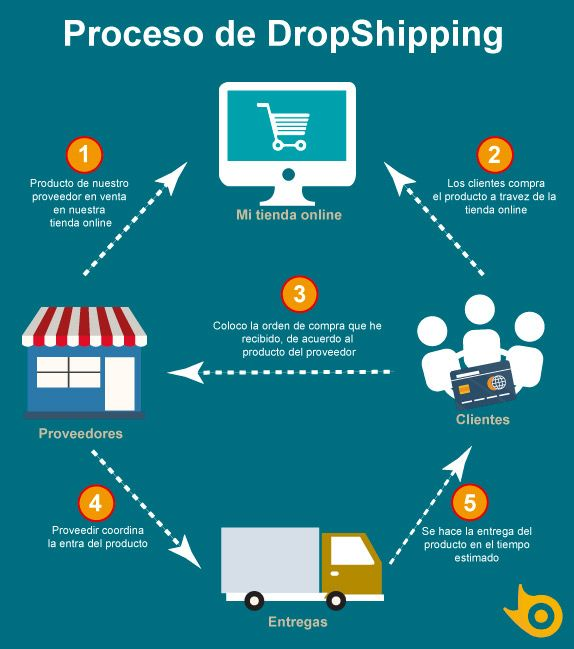 dropshipping-DKSignMT2
