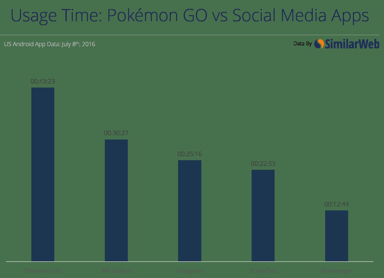 tiempo promedio pokemon Go