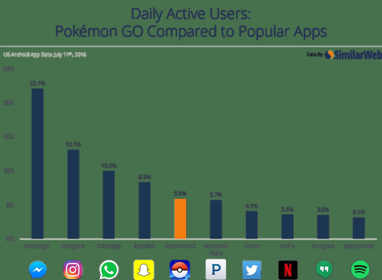 usuarios activos pokemon go