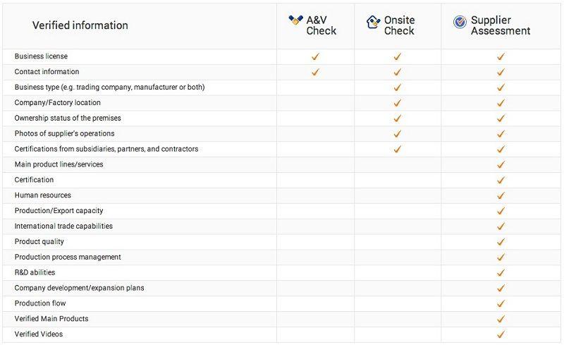 lista-de-verificacion-de-proveedores-alibaba