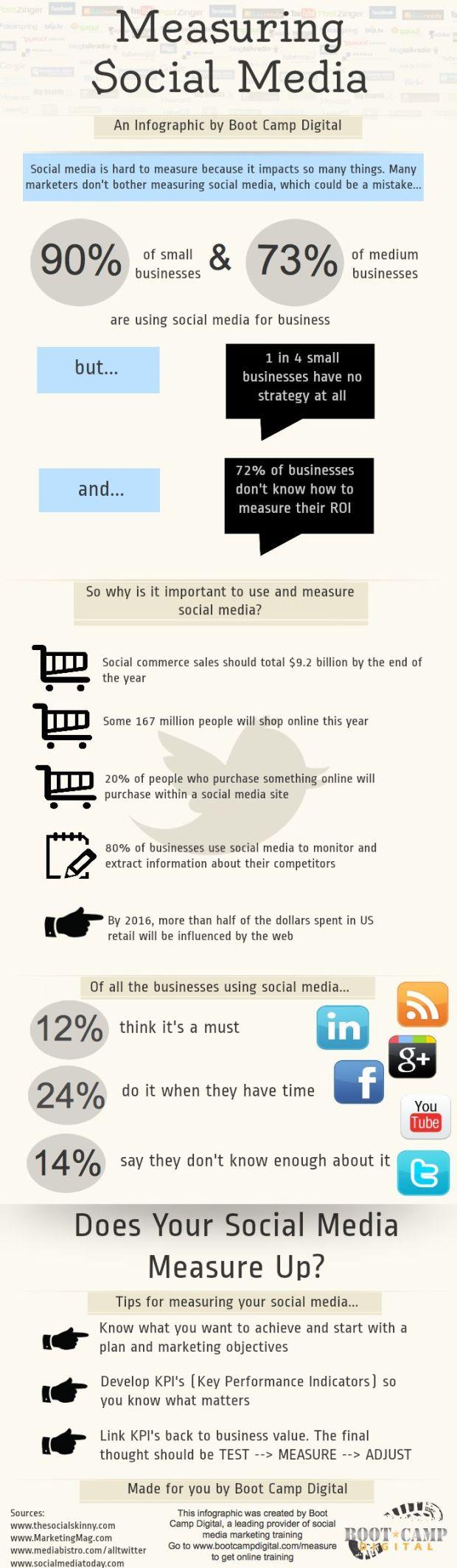 medir social media infografía