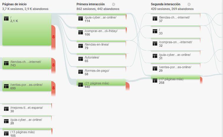 Usar-Google-Analytics-en-Tienda-Online