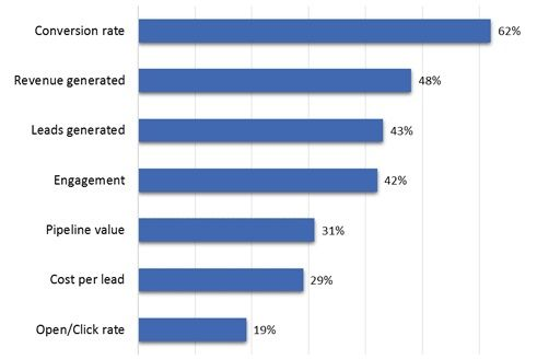 Seguimiento de las campañas de email marketing