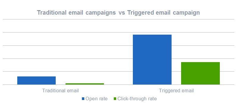 campañas de email marketing tradicionales vs automatizadas