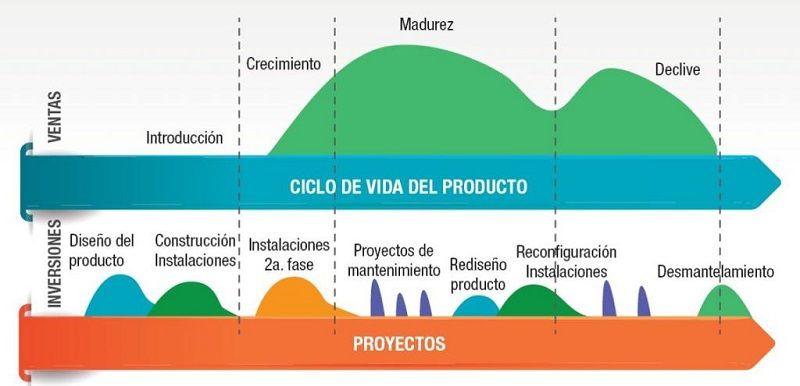Comparativo de las Fases de un Proyecto y el Ciclo de Vida de un Producto