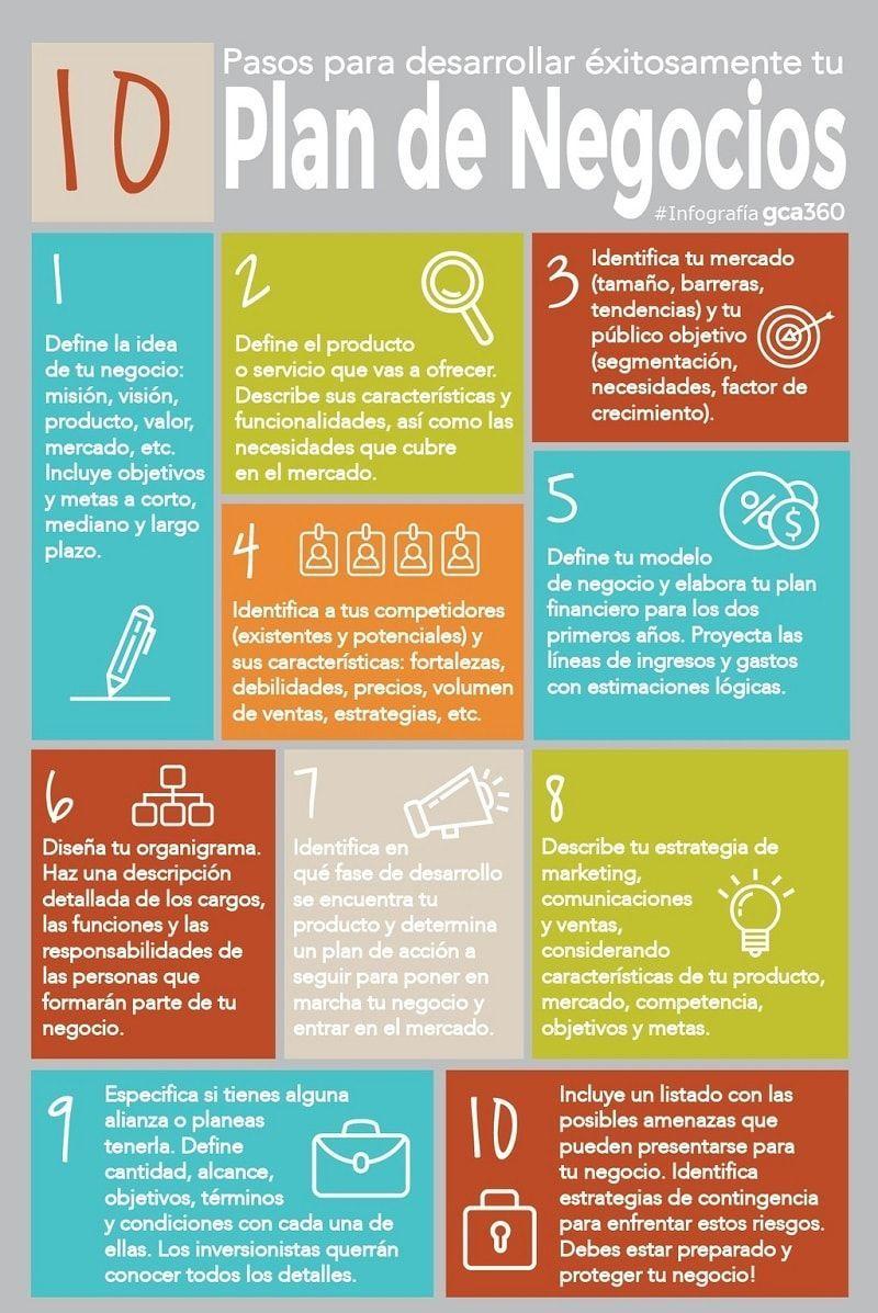Crear plan de negocios en 10 pasos - Infografía