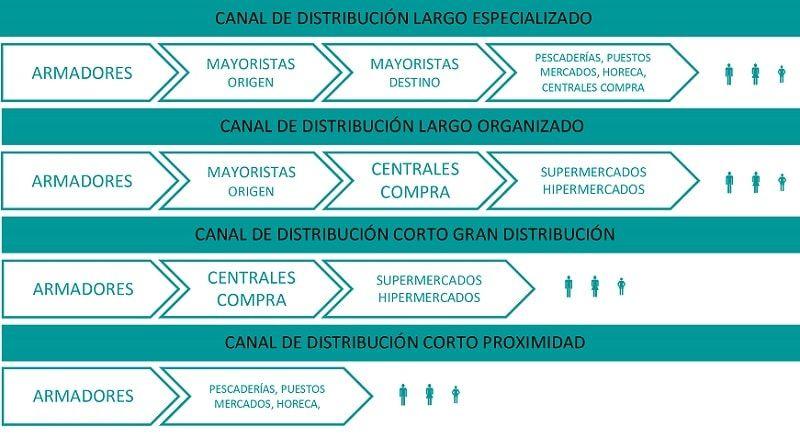 Esquema de ejemplo de un Canal de Distribución