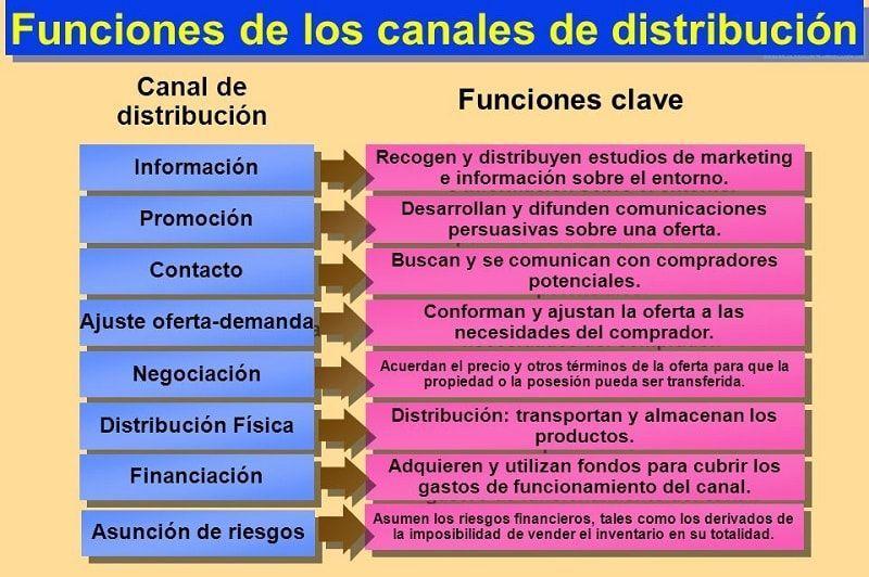 Funciones de los canales de distribución
