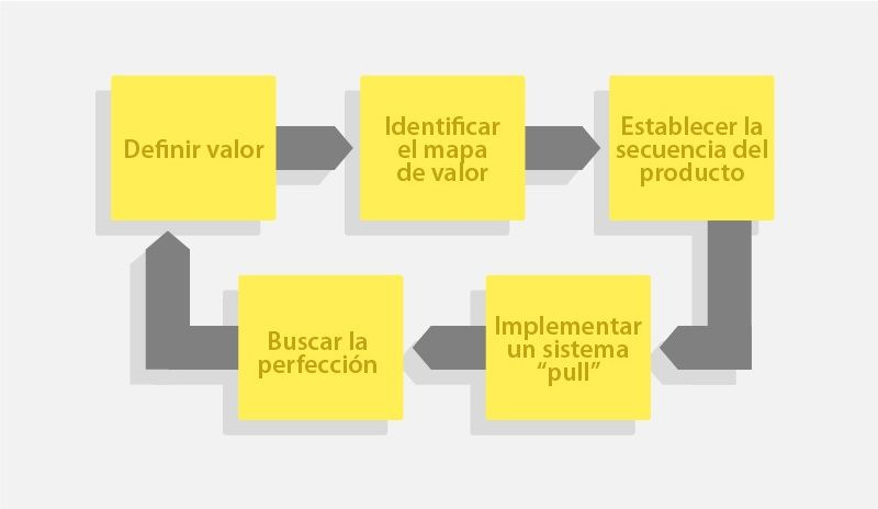 Implementación del Lean Manufacturing