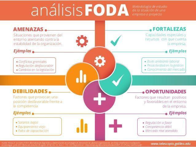 Elementos del Análisis FODA o DAFO