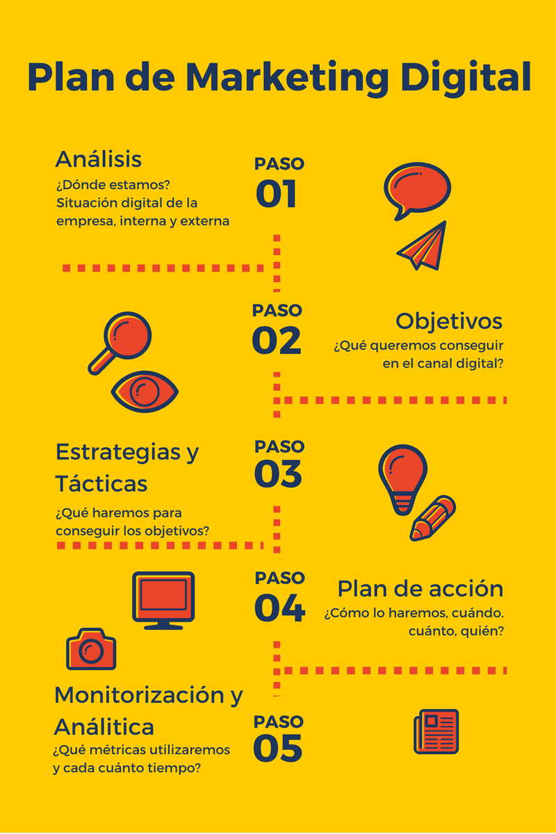 Plan de Marketing Digital en 5 Pasos