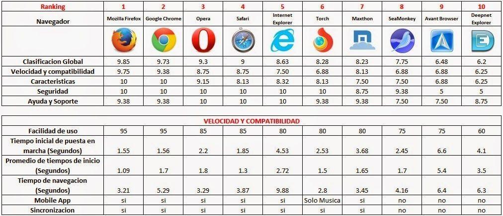 Buscadores de Internet y sus Características