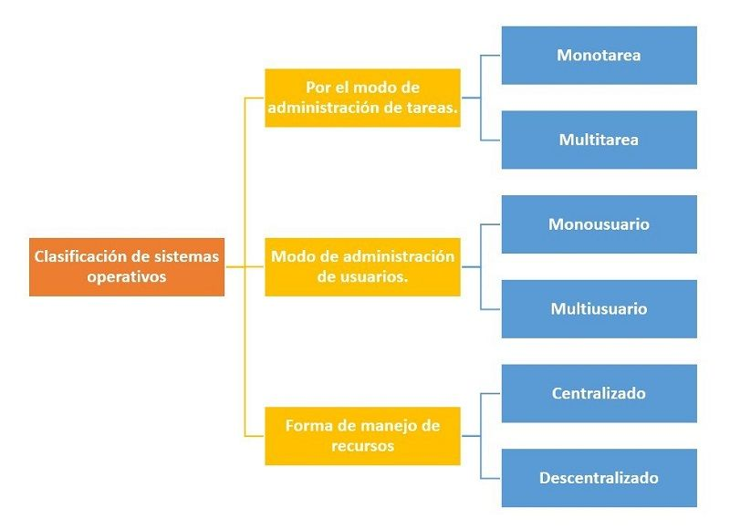 Clasificación de Sistemas Operativos