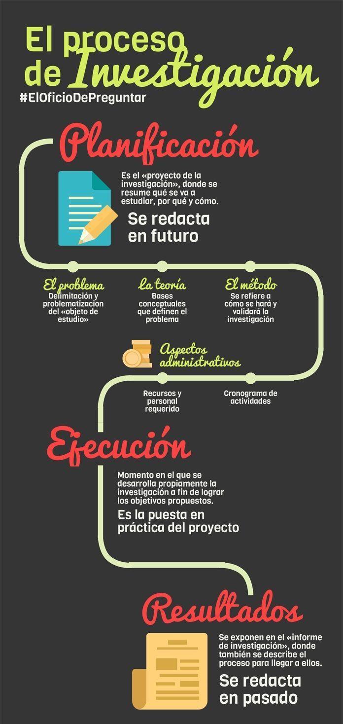Métodos de investigación - Infografía de la Planificación