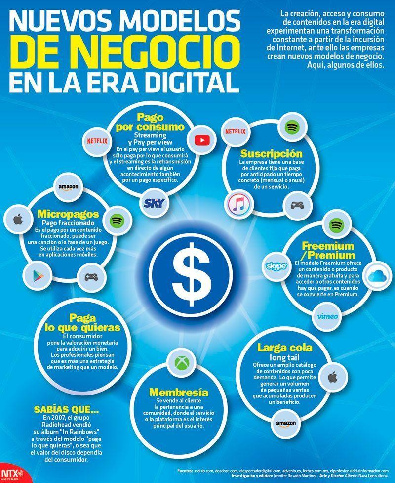 Modelo de Negocio de la Era Digital