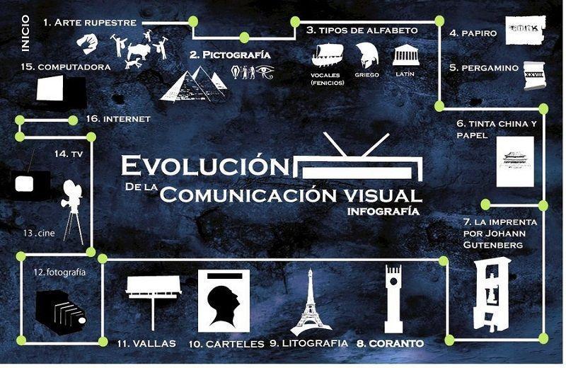 Evolución de la comunicación visual