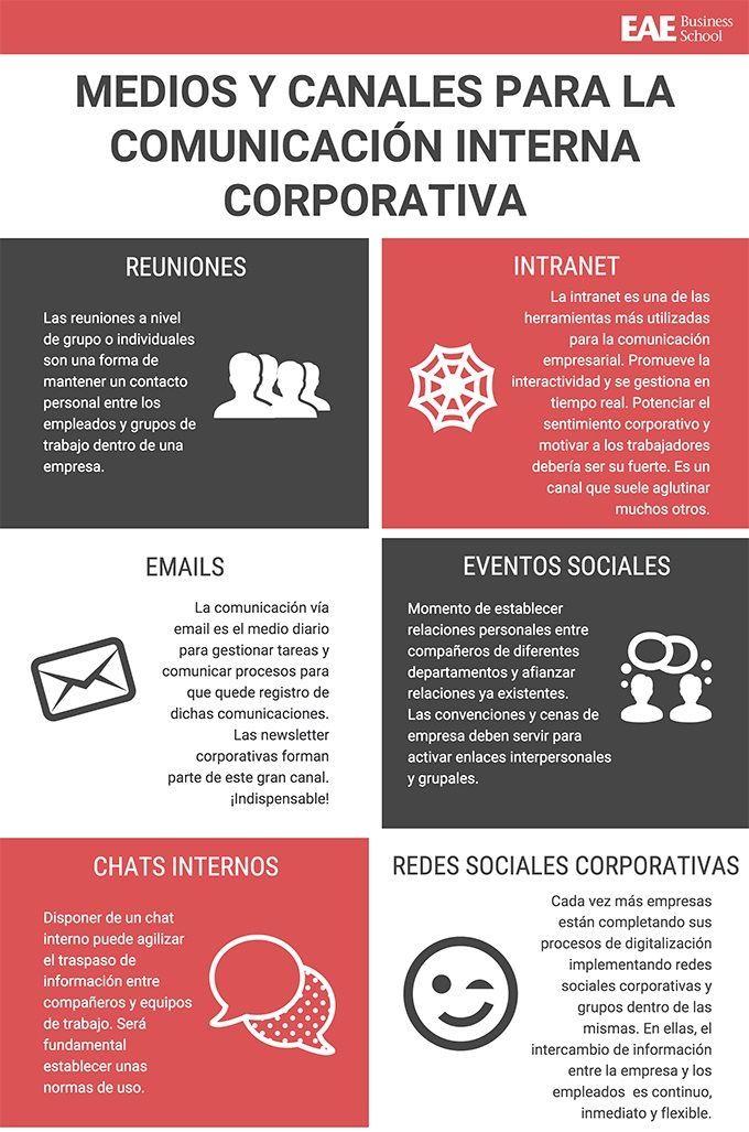 Medios y canales para la comunicación interna corporativa