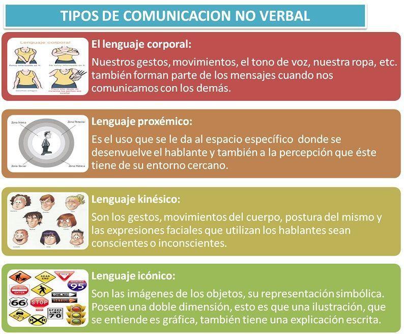 Principales Tipos De Comunicación Características Y Ejemplos