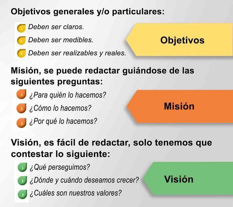 Objetivos, Misión y Visión