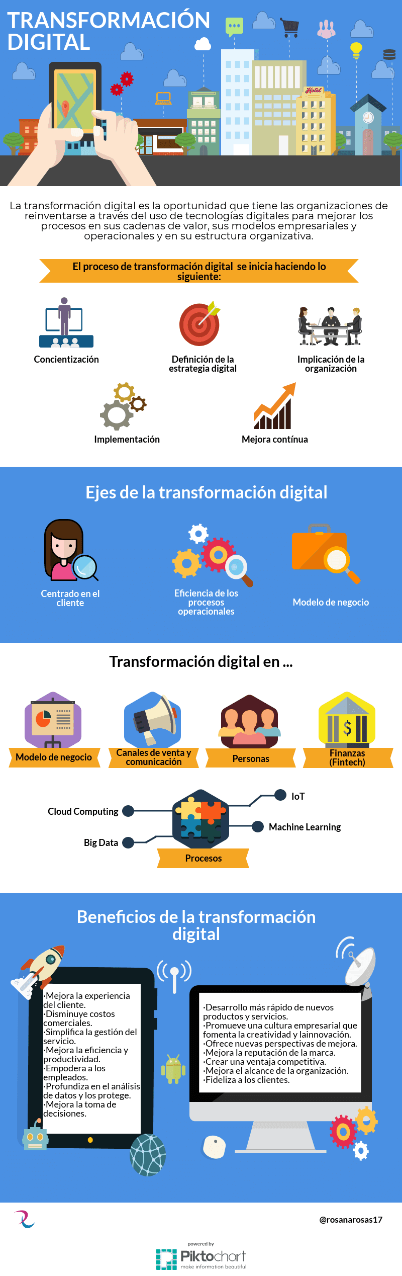 Proceso de Transformación Digital